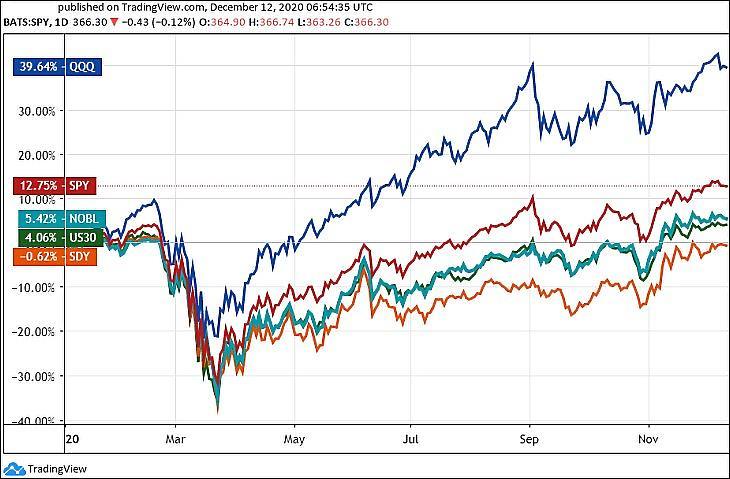 1. Ábra: Amerikai ETF-ek a Nasdaq 100 indexre (QQQ), az S&P 500-ra (SPY), osztalék-arisztokratákra (NOBL és SDY), valamint a Dow Jones Ipari Átlag (US30) 2020-ban (Tradingview.com)
