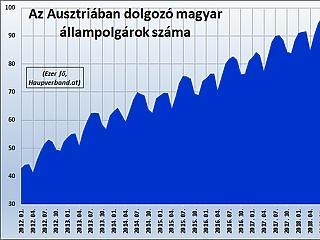 Idén is sokan mentek ki, ennyi magyar még nem dolgozott Ausztriában