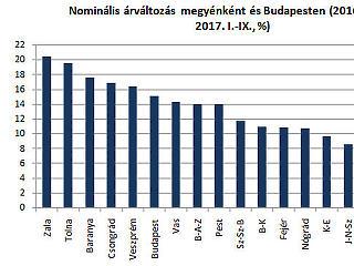 Ebben az élen állunk: elborzasztó, ami a magyar lakásárakkal történik