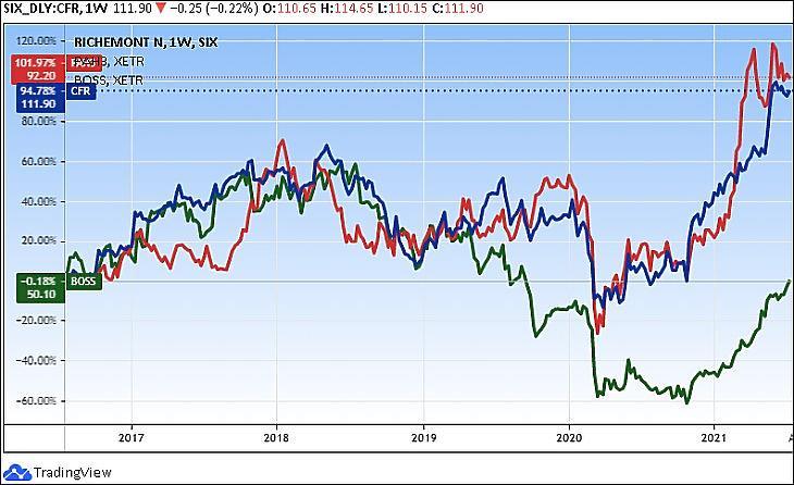 Luxusmárkák a tőzsdén, öt év: Hugo Boss (zöld), Porsche (piros), Richemont (kék) (Tradingview.com)