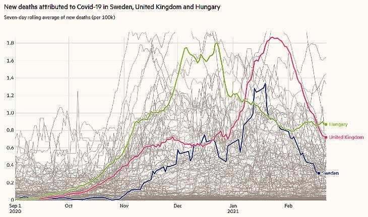 A koronavírusos új halálesetek száma 100 ezer lakosonként Magyarországon, az Egyesült Királyságban és Svédországban. (Hétnapos átlag, Forrás: Financial Times)