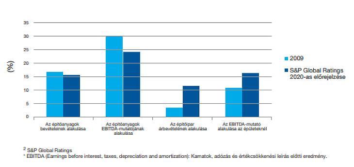 Bevételek és EBITDA az európai építőiparban 2009-ben és 2020-ban (forrás:újHáz Zrt.)