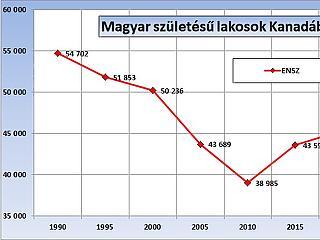 Évtizedes trend tört meg az amerikás magyaroknál