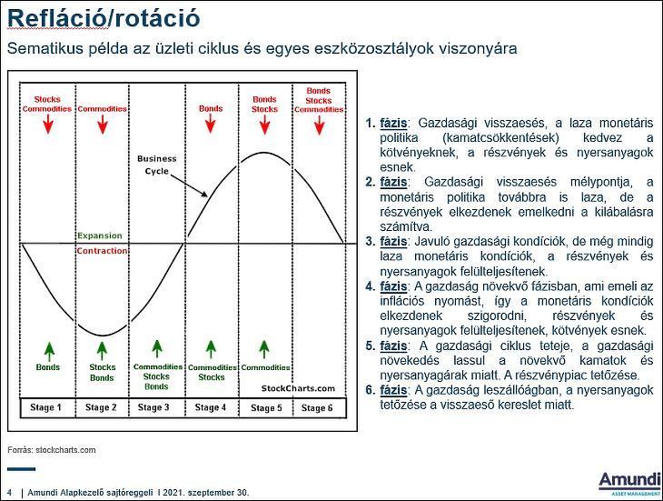 Refláció, rotáció. (Stocks: részvények, commodities: árupiac, bonds: kötvények, stage: fázis) (Amundi)