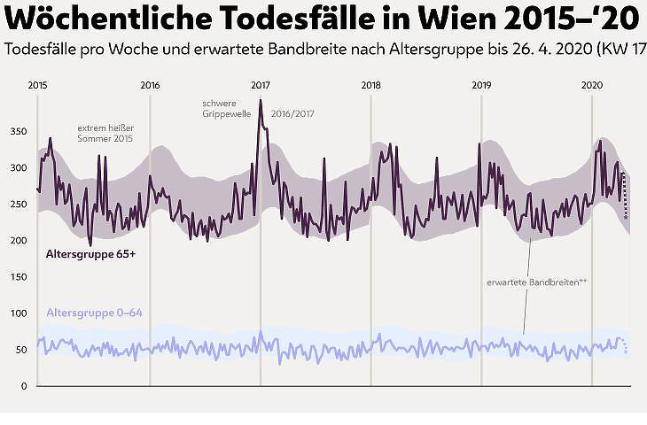 A heti halálesetek száma az osztrák fővárosban 2015 és 2020 április vége között. Forrás: Bécsi Statisztikai Hivatal
