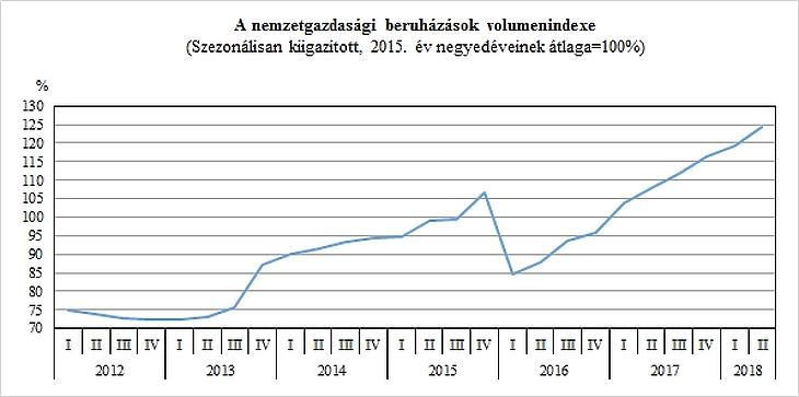 Brüsszel pénzéből ugrottak nagyot az állami beruházások