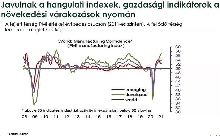 A hangulati mutatók javulása. Zöld a fejlett országok, piros a feltörekvők, kék a világ indexe. (Eurizon).