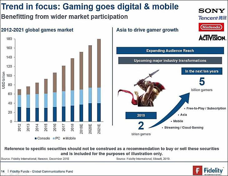 2. ábra: A digitális játékipar trendjei. (A Fidelity International infografikája.)