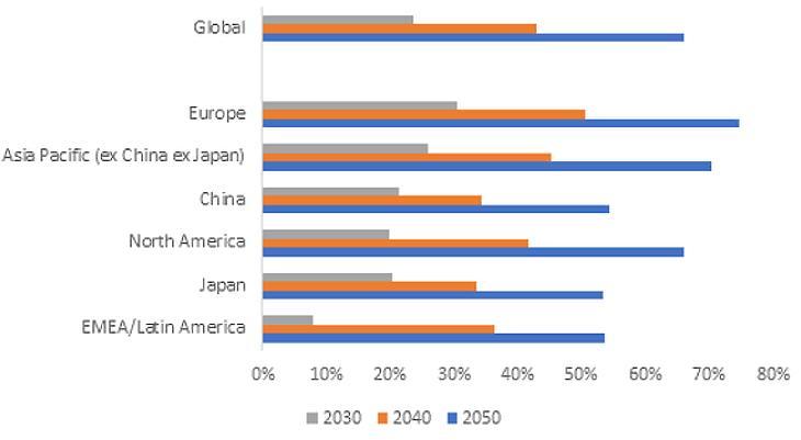 """""""Becslésed szerint az általad vizsgált vállalatok hány százaléka lesz karbonsemleges (szürke, narancs és kék tartomány) 2030-ra, 2040-re és 2050-re?"""" Forrás: Fidelity Elemzői Felmérés 2021"""