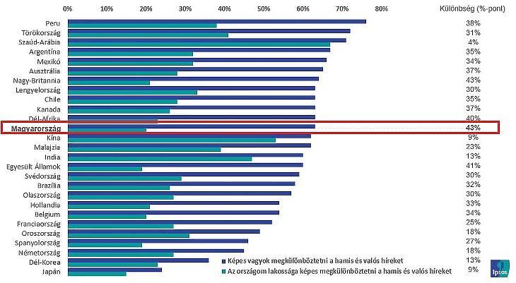 A valós és hamis hírek megkülönböztetésének vélt képessége (Forrás: Ipsos)