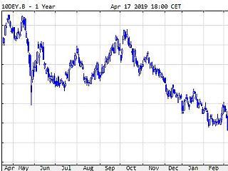 Emelkednek a kötvényhozamok, a görög azonban a magyar szintre csökkent