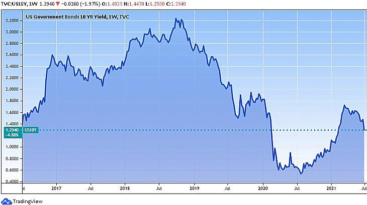 USA tíz éves államkötvény-hozam (Tradingview.com)