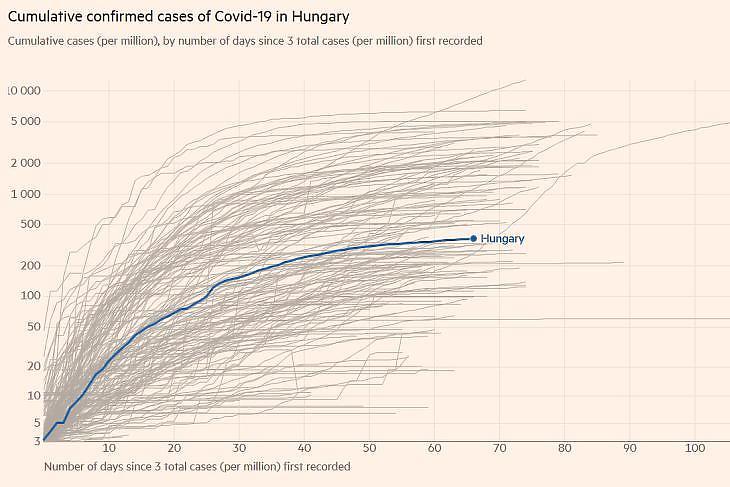 A diagnosztizált koronavírus-fertőzöttek számának alakulása millió lakosonként a világ egyes országaiban. (Forrás: Financial Times)