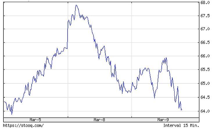 A WTI olajfajta árának alakulása a napokban.