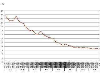 Ennél már nem lehet jobb a foglalkoztatottság Magyarországon?
