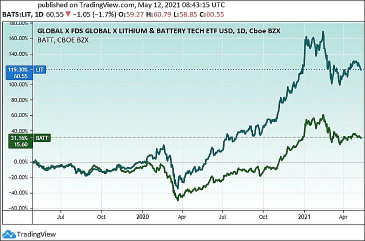 Egy lítiumipari (LIT) és egy többféle akkumulátor-technológiába fektető (BATT) részvény-ETF árfolyama (Tradingview.com)