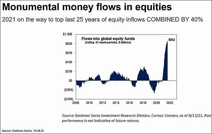 Monumentális tőkebeáramlás a részvényekbe (Fidelity)
