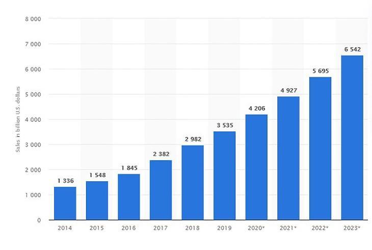 Forrás: Statista.com, eMarketer 2020