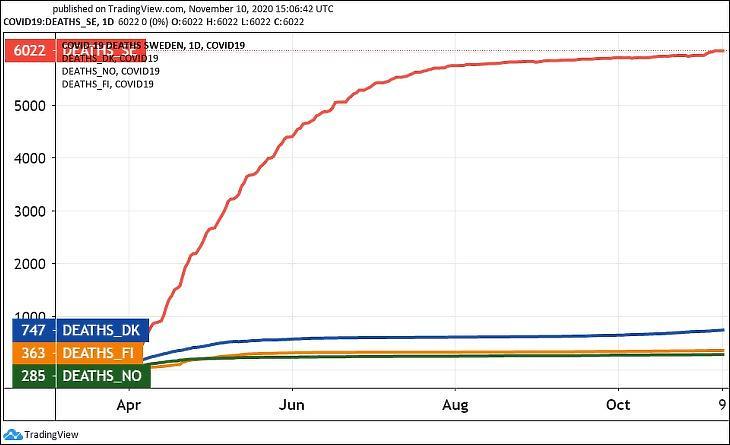 Grafikon: Jó a svéd út? Koronavírus-halálozások száma Svédországban, Dániában, Finnországban és Norvégiában (Tradingview.com)