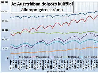 Lassul a magyar munkaerő kivándorlása Ausztriába?