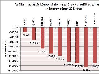 Csúcson a magyar hiány - hamarosan hatalmas pénz érkezik Brüsszelből?