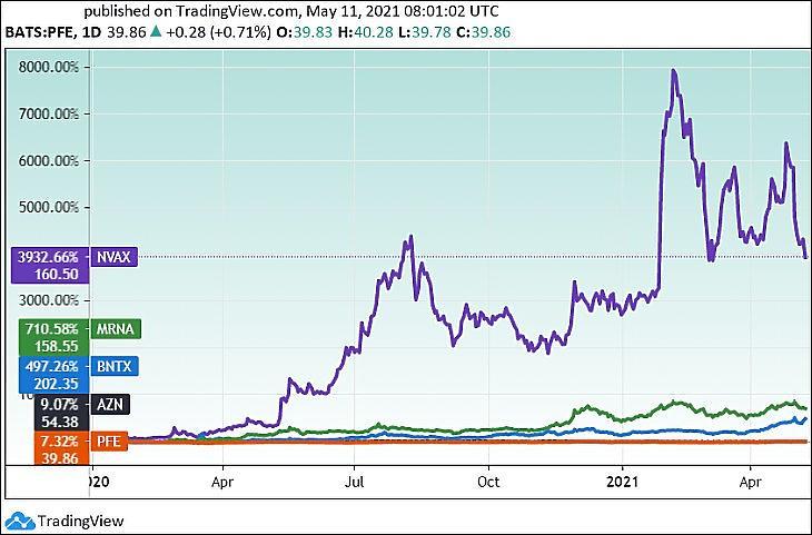 Oltóanyag-gyártók árfolyama mintegy másfél évre (Novavax, BionTech, Moderna, Pfizer, Astra Zeneca) (Tradingview.com)