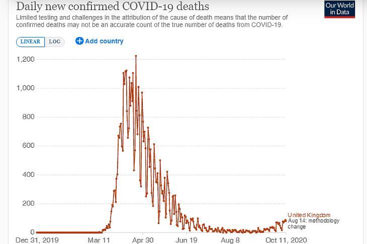 A napi koronavírusos halálesetek száma az Egyesült Királyságban. (Forrás: Our World In Data)