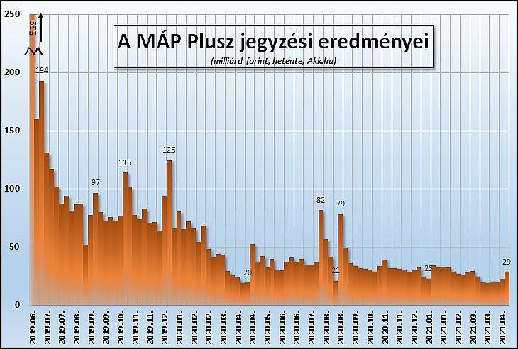 A MÁP Plusz heti jegyzési eredményei (2021 májusig, Akk.hu)
