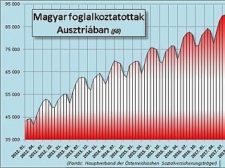 Soha nem dolgozott még ennyi magyar Ausztriában