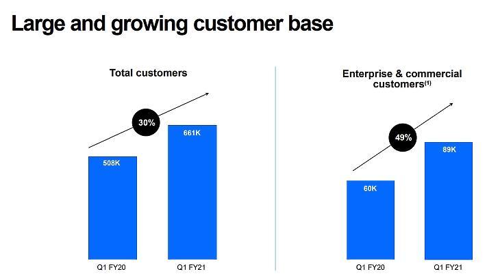 Forrás: Docusign Q4 és 2020-as üzleti év pénzügyi beszámolója