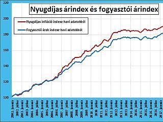 Kárvallottjai-e a magas inflációnak a magyar nyugdíjasok?