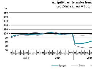 Felrobban a magyar építőipar – mi épül az országban?