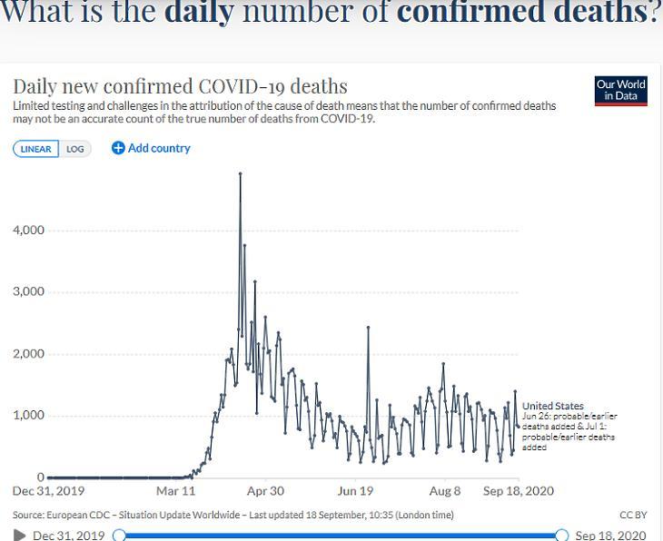 A napi koronavírusos halálesetek száma az USA-ban. (Forrás: Our World In Data)