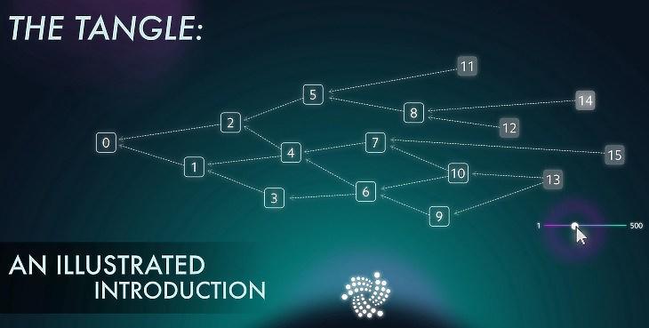 """Az IOTA által használt """"tangle"""", kusza, decentralizált adattárolási forma (forrás: blog.iota.org)."""
