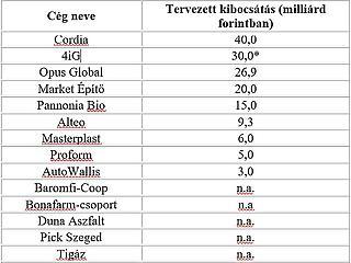 Újabb Mészáros Lőrinc-érdekeltség bocsáthat ki növekedési kötvényeket