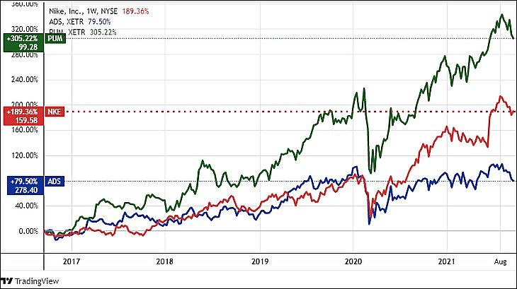 A Nike, az Adidas és a Puma öt éves árfolyamváltozása (Tradingview.com)