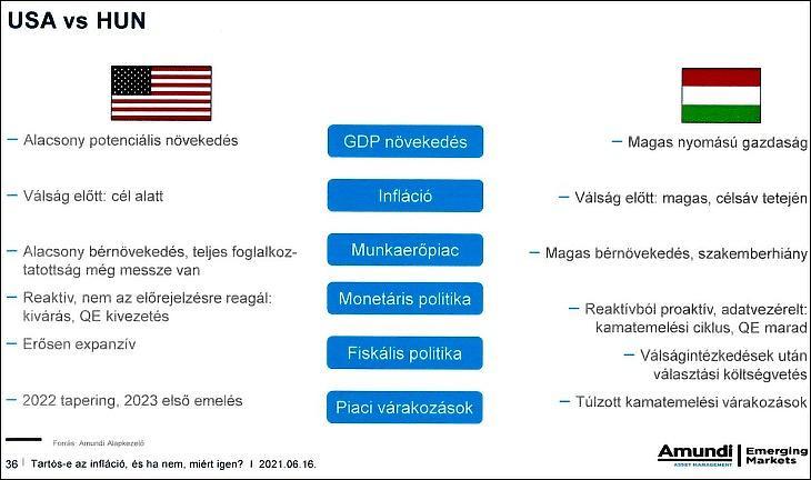 USA kontra Magyarország (Amundi)
