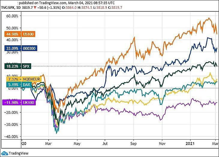 Egyes indexek változása 2020 eleje óta. Nasdaq 100 (narancs, USA), S&P 500 (zöld, USA), CSI 300 (sötétkék, Kína), DAX (világoskék, Németország), feltörekvő piacok (sárga), FTSE 100 (Nagy-Britannia, lila). (Tradingview.com)