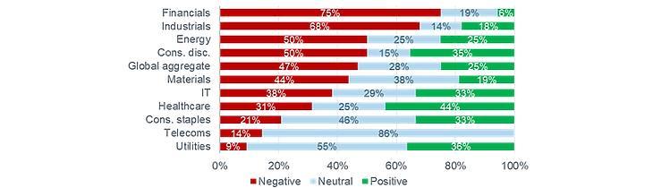 Forrás: Fidelity International, 2020 május. Piros: negatív; Kék: semleges; Zöld: pozitív. Felülről lefelé: pénzügyek, ipar, energia, luxuscikkek, globális összesítve, alapanyagok, informatika, egészségügy, alapvető fogyasztási cikkek, távközlés, közművek