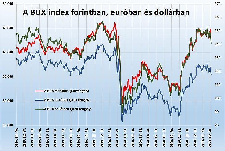 A BUX index értéke forintban, euróban (BUX/EURHUF) és dollárban (BUX/USDHUF). (Adatok: BÉT, MNB)