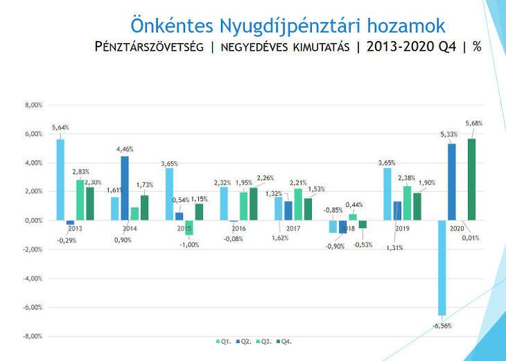 Önkéntes nyugdíjpénztári hozamok negyedéves bontásban (Forrás: ÖPOSZ)