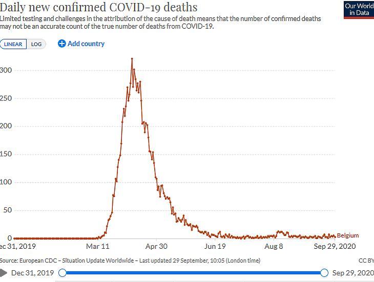 A napi koronavírusos halálesetek száma Belgiumban. (Forrás: Our World In Data)