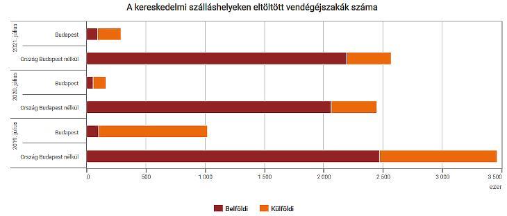 Szálláshelyek adatai három év júliusáról  (forrás: KSH)