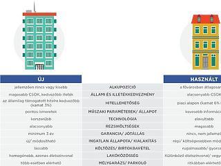 Használt vagy új lakás? Megvan, hová éri meg a legjobban költözni