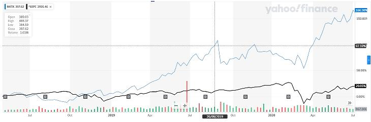 Forrás: Yahoo Finance - MarketAxess Holdings Inc. (MKTX) Real Time Price