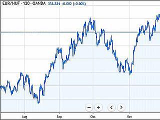 333 felett az euró – a cél megint a 337?