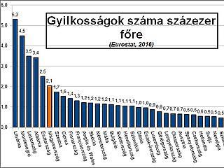 Kibújik a szög a zsákból, Magyarország mégsem biztonságos?