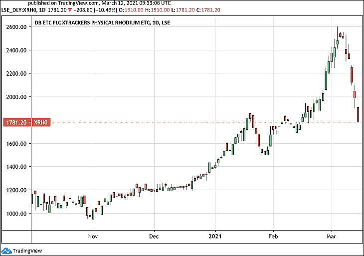 A ródiumot követő tőzsdei termék árfolyama. (Deutsche Bank-csoport, XRH0 ETC) (Tradingview.com)