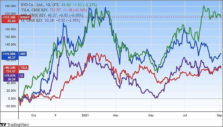 Elektromosautó-gyártók árfolyama: BYD, Nio, Li Auto, Tesla (Tradingview.com)