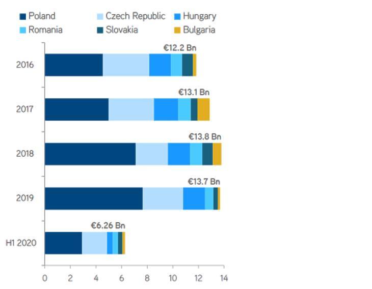 A befektetések megoszlása, milliárd euróban (forrás: Colliers International)